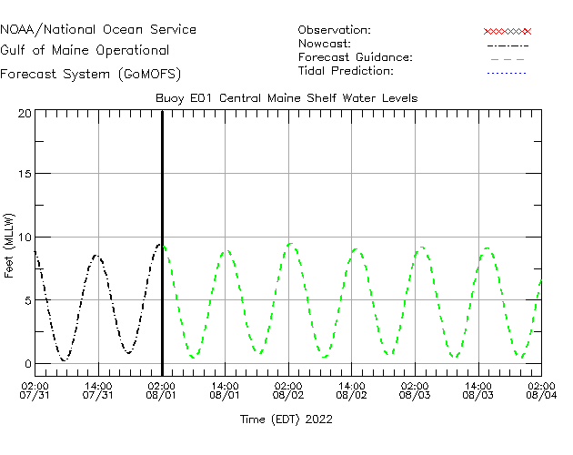 Central Maine Shelf Water Level Time Series Plot