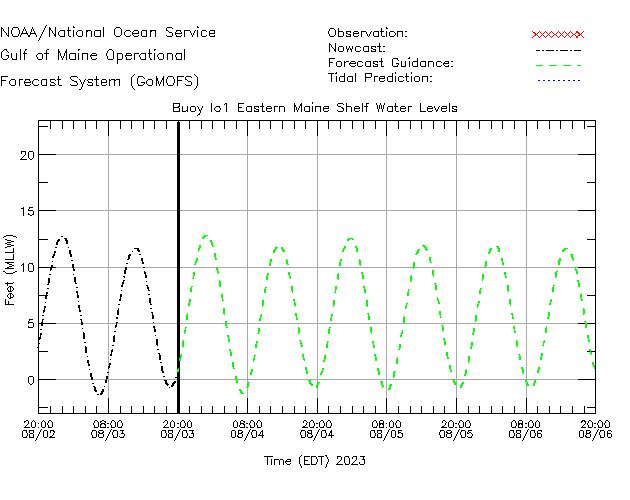 Eastern Maine Shelf Water Level Time Series Plot