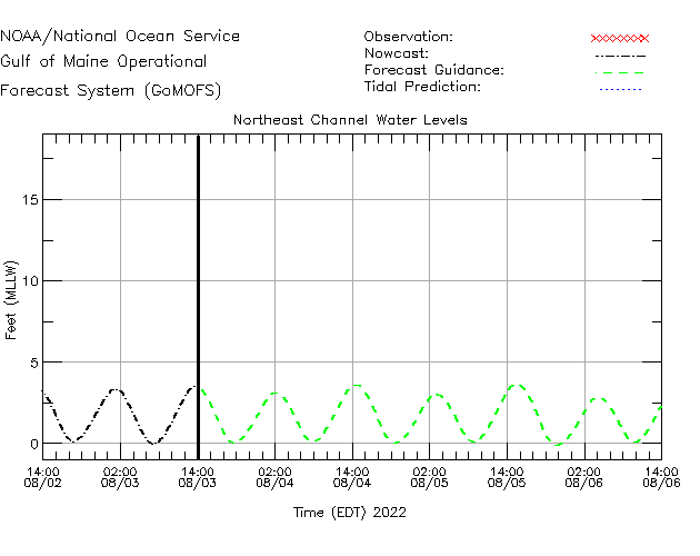 Northeast Channel Water Level Time Series Plot