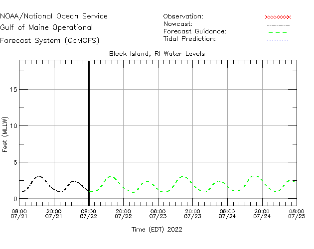 Block Island Buoy Water Level Time Series Plot