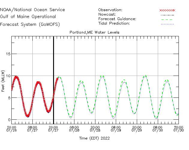 Portland Water Level Time Series Plot