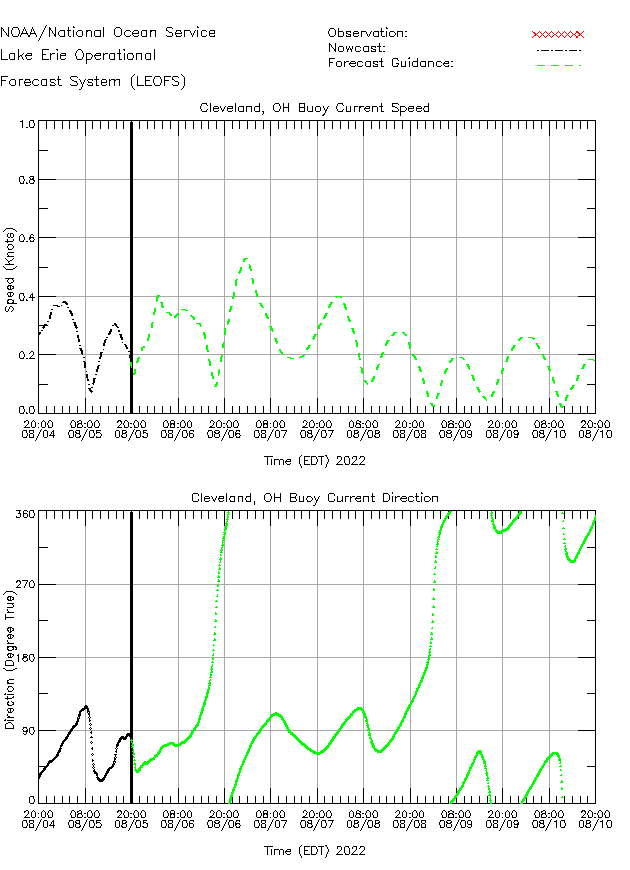 Cleveland Buoy Currents Times Series Plot