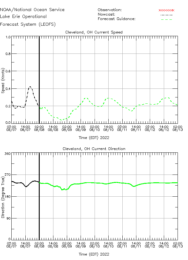 Cleveland Currents Times Series Plot