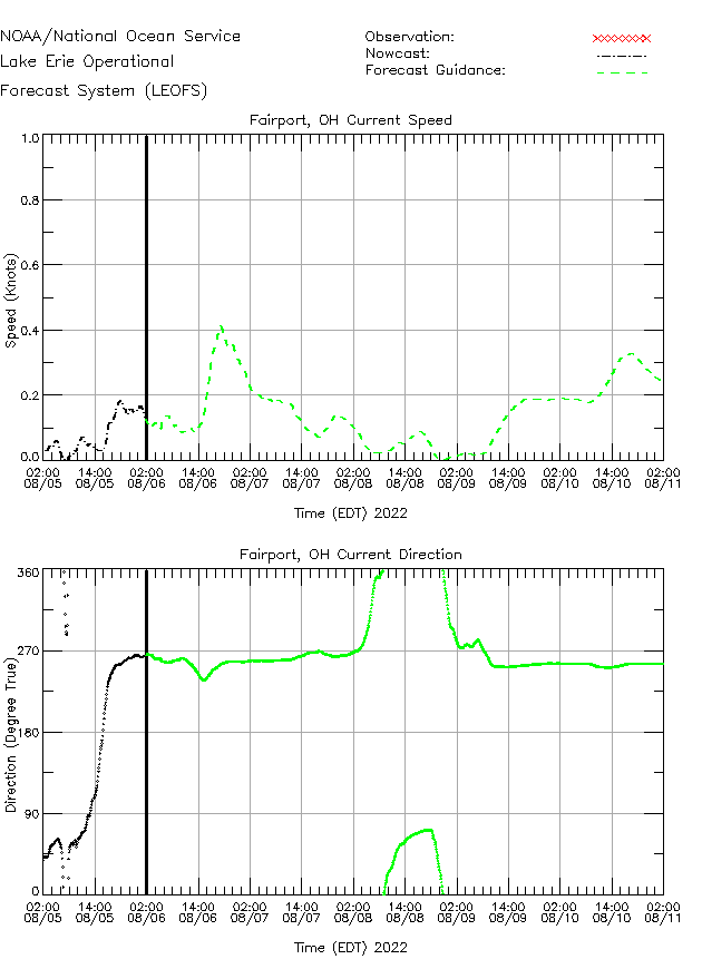 Fairport Currents Times Series Plot