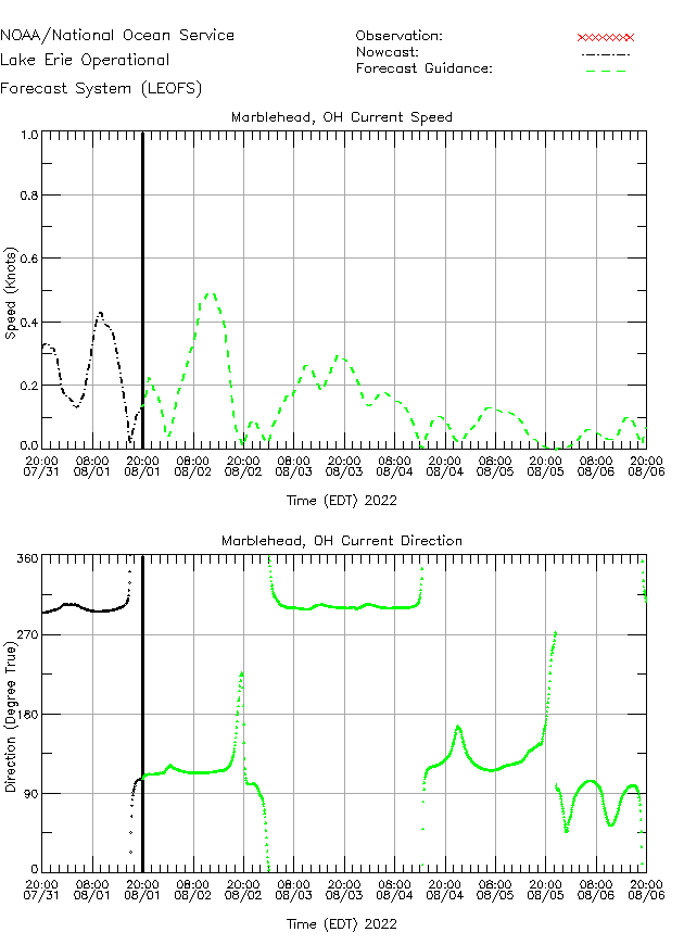 Marblehead Currents Times Series Plot