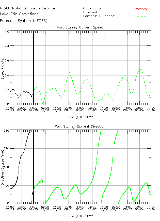 Port Stanley Currents Times Series Plot