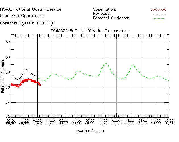 Buffalo Water Temperature Time Series Plot