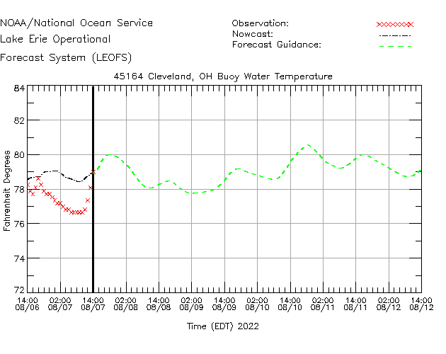 Cleveland Buoy Water Temperature Time Series Plot