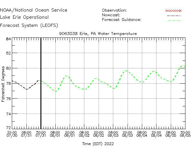 Erie Water Temperature Time Series Plot