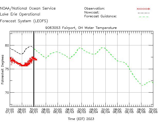 Fairport Water Temperature Time Series Plot