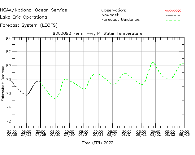 Fermi Power Plant Water Temperature Time Series Plot