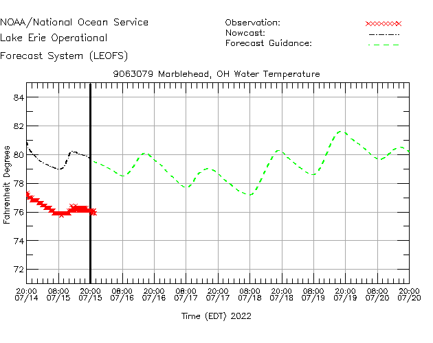 Marblehead Water Temperature Time Series Plot