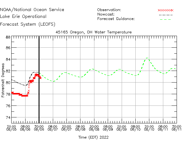 Oregon Water Temperature Time Series Plot