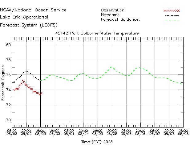 Port Colborne Water Temperature Time Series Plot