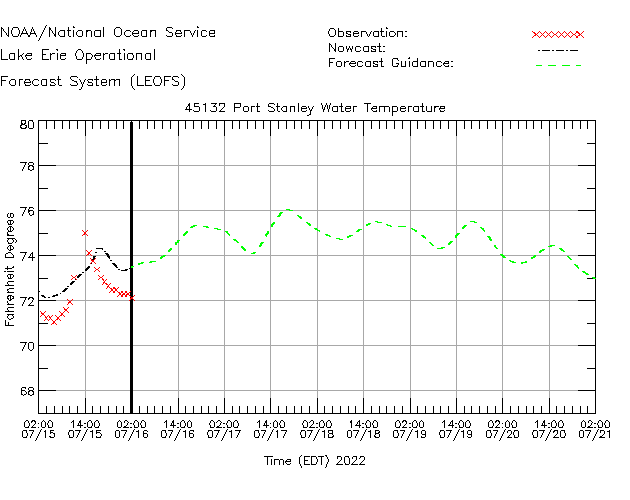 Port Stanley Water Temperature Time Series Plot