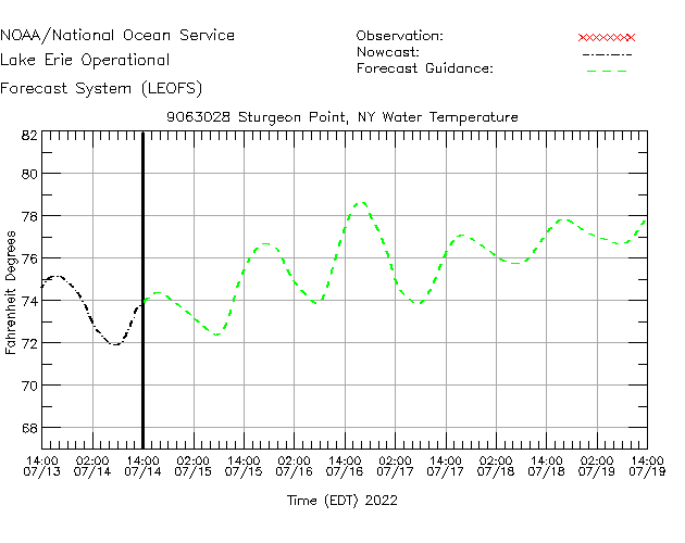 Sturgeon Point Water Temperature Time Series Plot