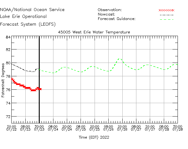 West Erie Water Temperature Time Series Plot