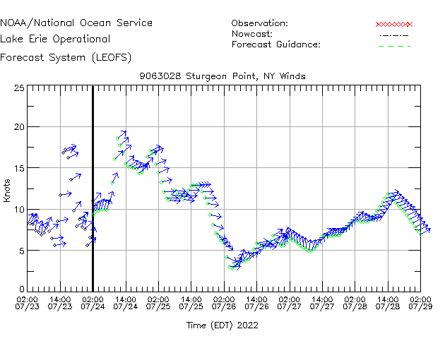 Sturgeon Point Winds Time Series Plot