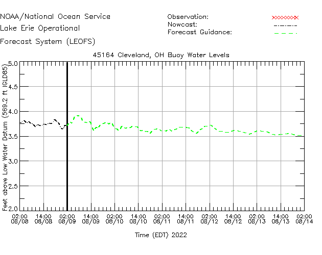 Cleveland Buoy Water Level Time Series Plot