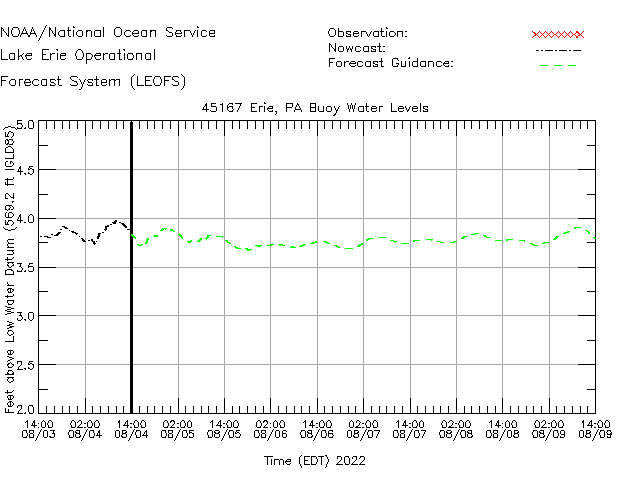 Erie - NDBC Water Level Time Series Plot