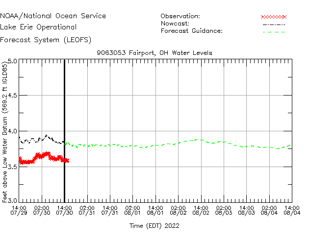 Fairport Water Level Time Series Plot