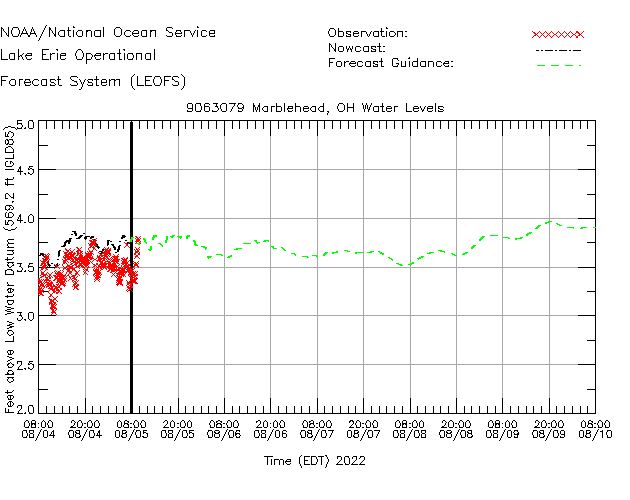 Marblehead Water Level Time Series Plot