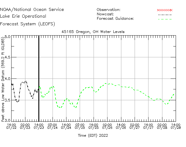 Oregon Water Level Time Series Plot