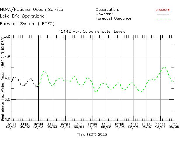 Port Colborne Water Level Time Series Plot