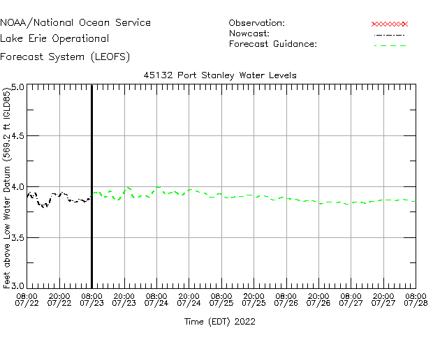 Port Stanley Water Level Time Series Plot