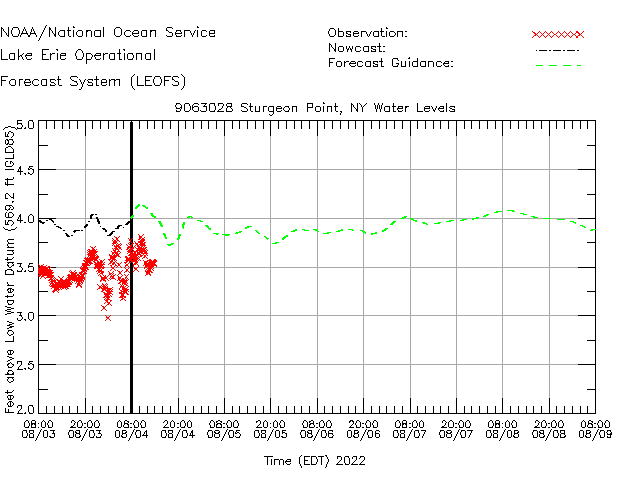 Sturgeon Point Water Level Time Series Plot