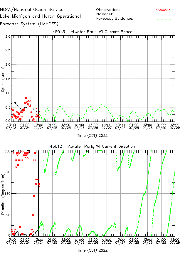 Atwater Park Currents Times Series Plot