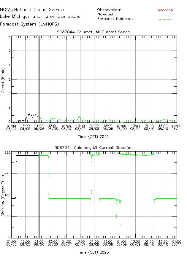 Calumet Currents Times Series Plot