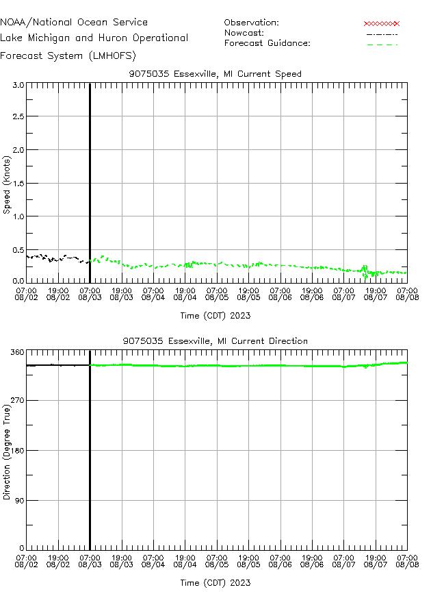 Essexville Currents Times Series Plot