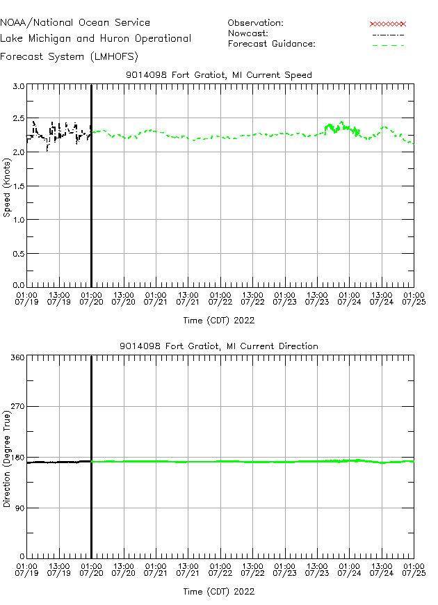 Fort Gratiot Currents Times Series Plot