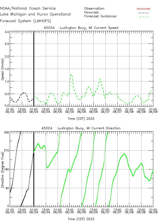 Ludington Buoy Currents Times Series Plot