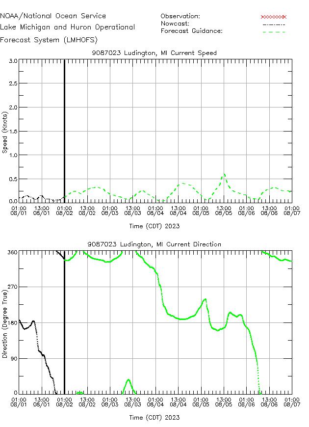 Ludington Currents Times Series Plot