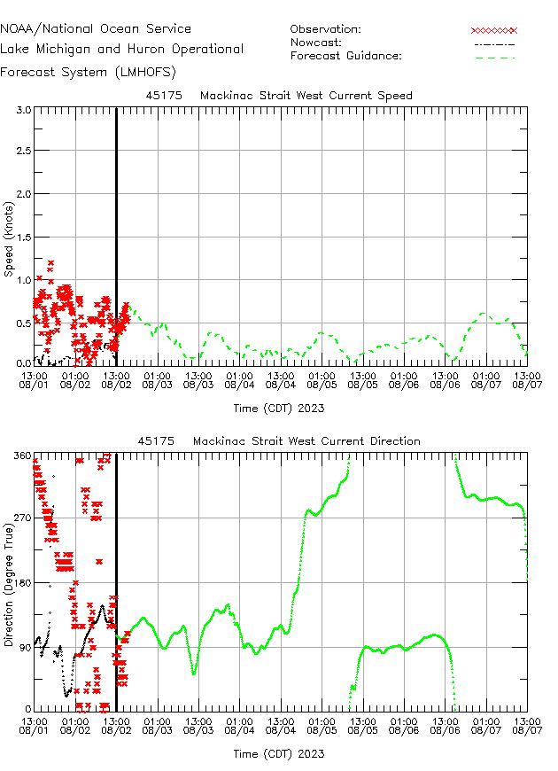 Mackinac Strait West Currents Times Series Plot