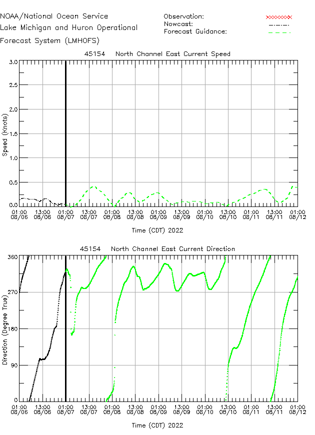 North Channel East Currents Times Series Plot