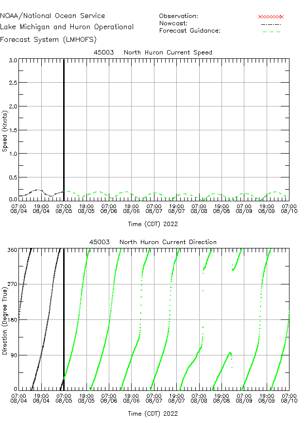 North Huron Currents Times Series Plot