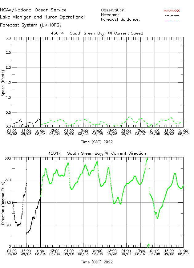 South Green Bay Currents Times Series Plot