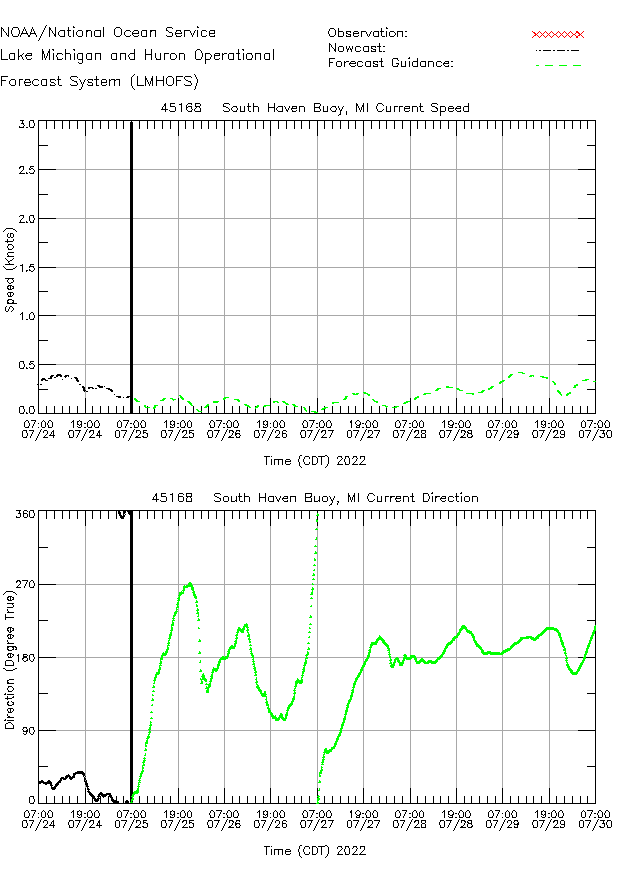 South Haven Buoy Currents Times Series Plot
