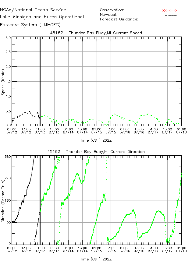Thunder Bay Buoy Currents Times Series Plot
