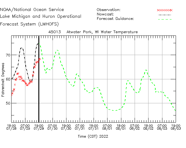 Atwater Park Water Temperature Time Series Plot