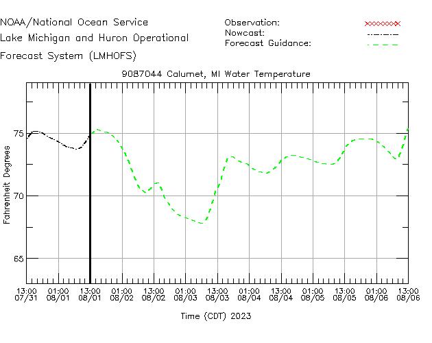 Calumet Water Temperature Time Series Plot