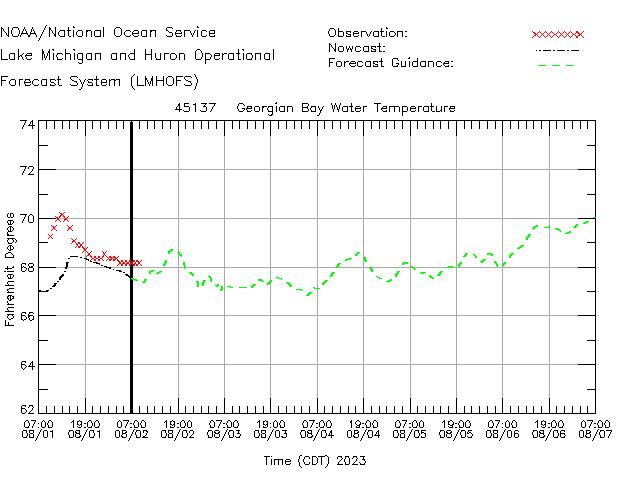 Georgian Bay Water Temperature Time Series Plot