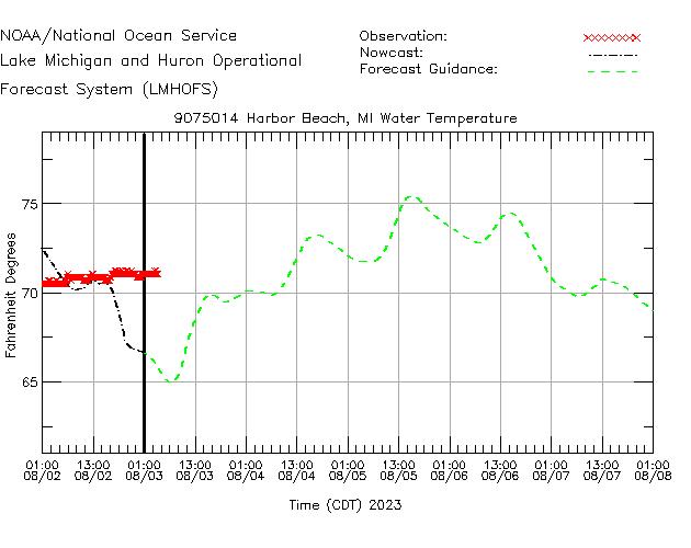 Harbor Beach Water Temperature Time Series Plot