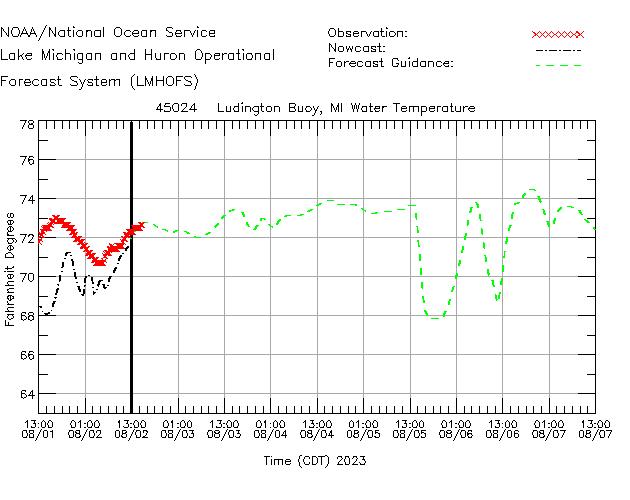 Ludington Buoy Water Temperature Time Series Plot