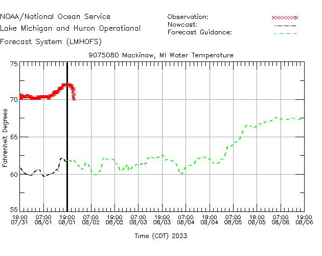 Mackinaw Water Temperature Time Series Plot