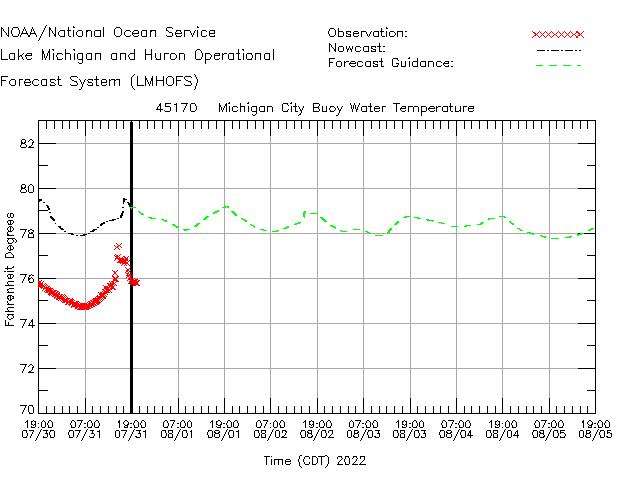 Michigan City Buoy Water Temperature Time Series Plot