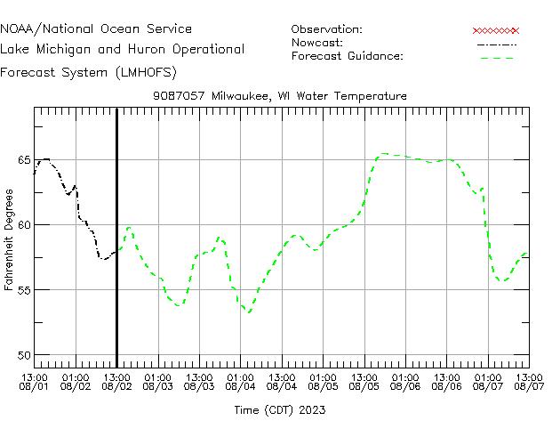 Milwaukee Water Temperature Time Series Plot